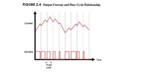 Output current and duty cycle relationship