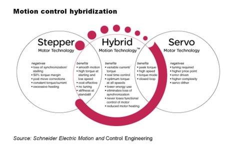 Motion Control Hybridization